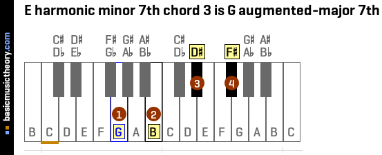 E harmonic minor 7th chord 3 is G augmented-major 7th