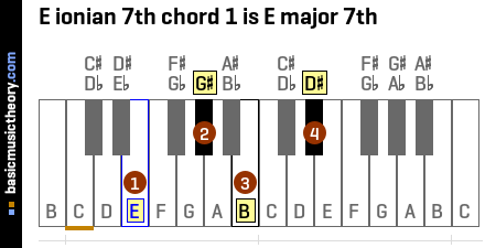 E ionian 7th chord 1 is E major 7th