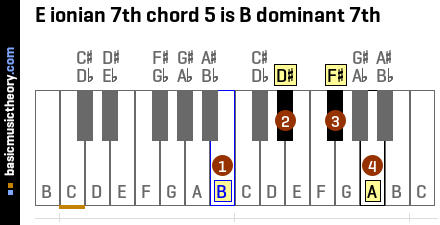 E ionian 7th chord 5 is B dominant 7th