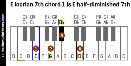 E locrian 7th chord 1 is E half-diminished 7th