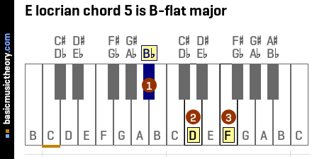 E locrian chord 5 is B-flat major