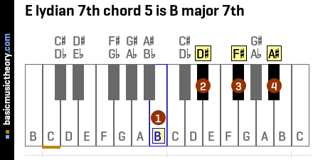 E lydian 7th chord 5 is B major 7th