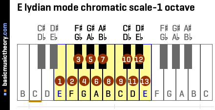 E lydian mode chromatic scale-1 octave