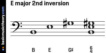E major 2nd inversion