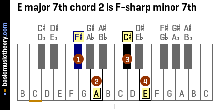 E major 7th chord 2 is F-sharp minor 7th
