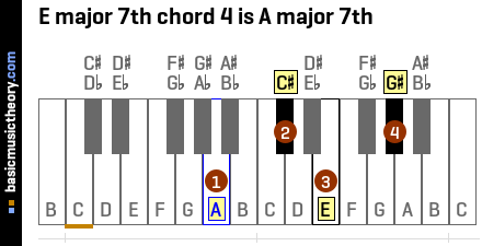 E major 7th chord 4 is A major 7th