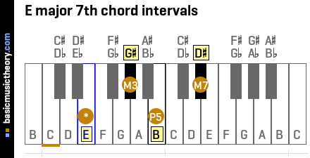 E major 7th chord intervals