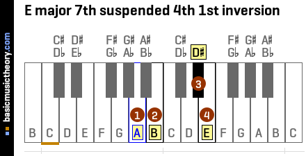 E major 7th suspended 4th 1st inversion