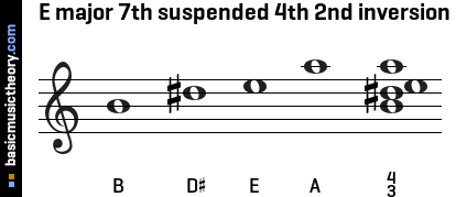 E major 7th suspended 4th 2nd inversion