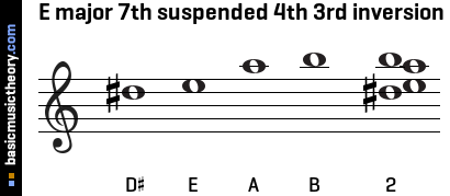 E major 7th suspended 4th 3rd inversion