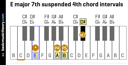 E major 7th suspended 4th chord intervals