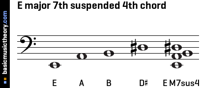 E major 7th suspended 4th chord