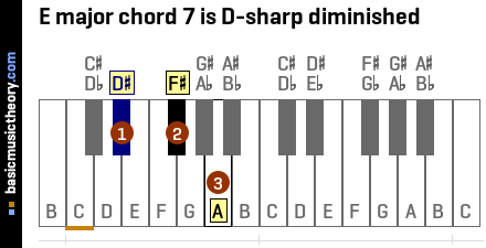 E major chord 7 is D-sharp diminished