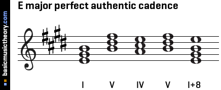 E major perfect authentic cadence