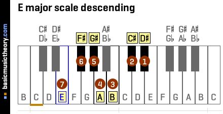 E major scale descending