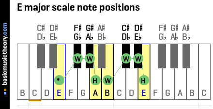 E major scale note positions