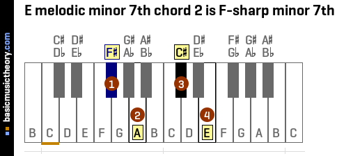 E melodic minor 7th chord 2 is F-sharp minor 7th