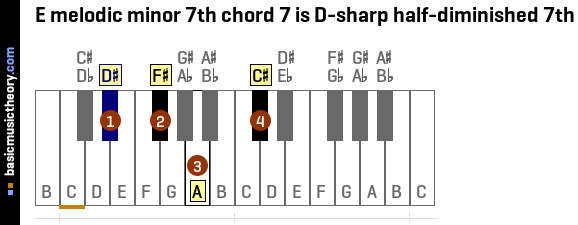 E melodic minor 7th chord 7 is D-sharp half-diminished 7th