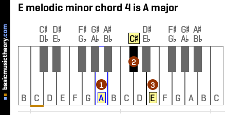 E melodic minor chord 4 is A major