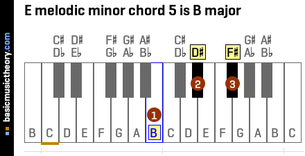 E melodic minor chord 5 is B major