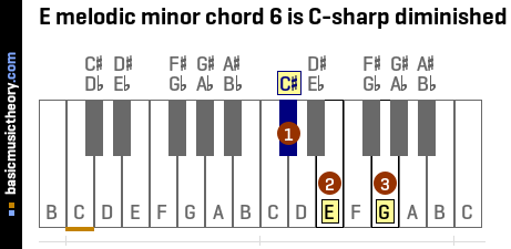 E melodic minor chord 6 is C-sharp diminished