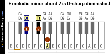 E melodic minor chord 7 is D-sharp diminished