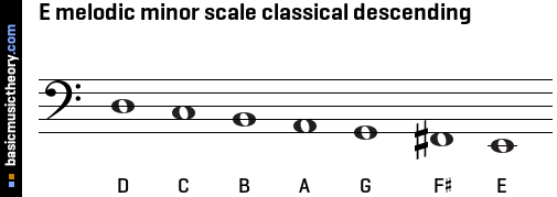 E melodic minor scale classical descending