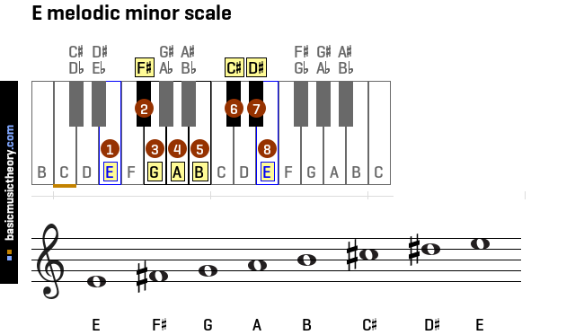 e-melodic-minor-scale