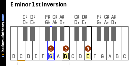 E minor 1st inversion