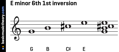 E minor 6th 1st inversion
