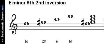 E minor 6th 2nd inversion