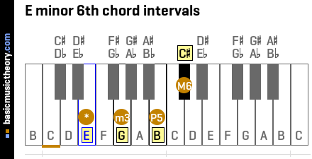 E minor 6th chord intervals