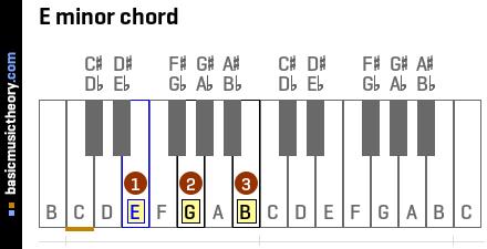 basicmusictheory com: E minor triad chord