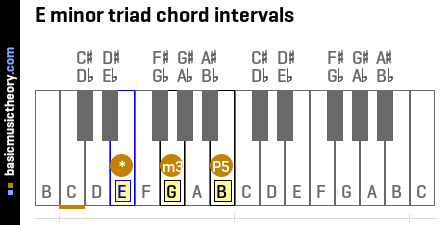E minor triad chord intervals