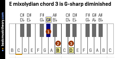 E mixolydian chord 3 is G-sharp diminished