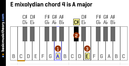 E mixolydian chord 4 is A major