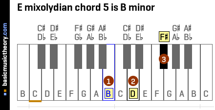 E mixolydian chord 5 is B minor