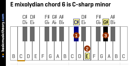 E mixolydian chord 6 is C-sharp minor
