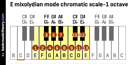 E mixolydian mode chromatic scale-1 octave
