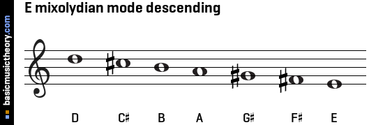 E mixolydian mode descending