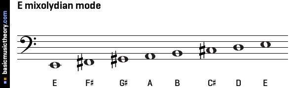 E mixolydian mode