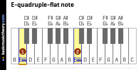 E-quadruple-flat note