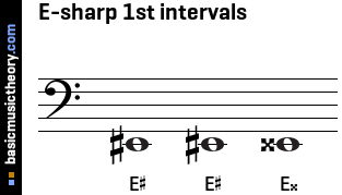 E-sharp 1st intervals