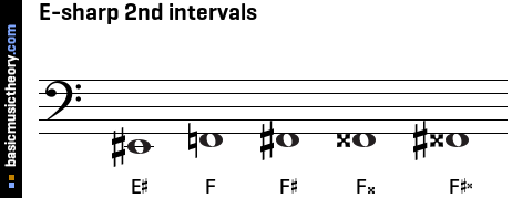 E-sharp 2nd intervals