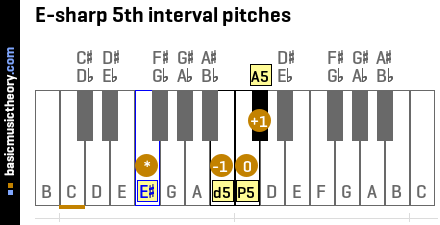 E-sharp 5th interval pitches