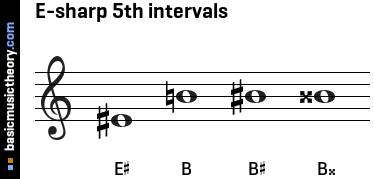 E-sharp 5th intervals