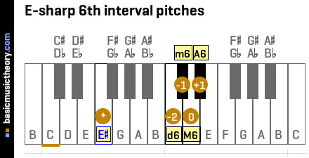 E-sharp 6th interval pitches