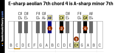 E-sharp aeolian 7th chord 4 is A-sharp minor 7th