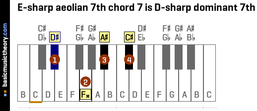 E-sharp aeolian 7th chord 7 is D-sharp dominant 7th