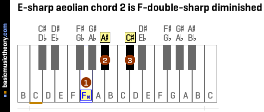 E-sharp aeolian chord 2 is F-double-sharp diminished